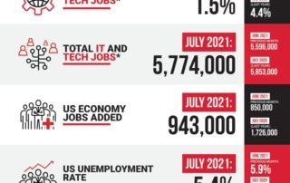 Decide Monthly Tech Jobs Report July 2021